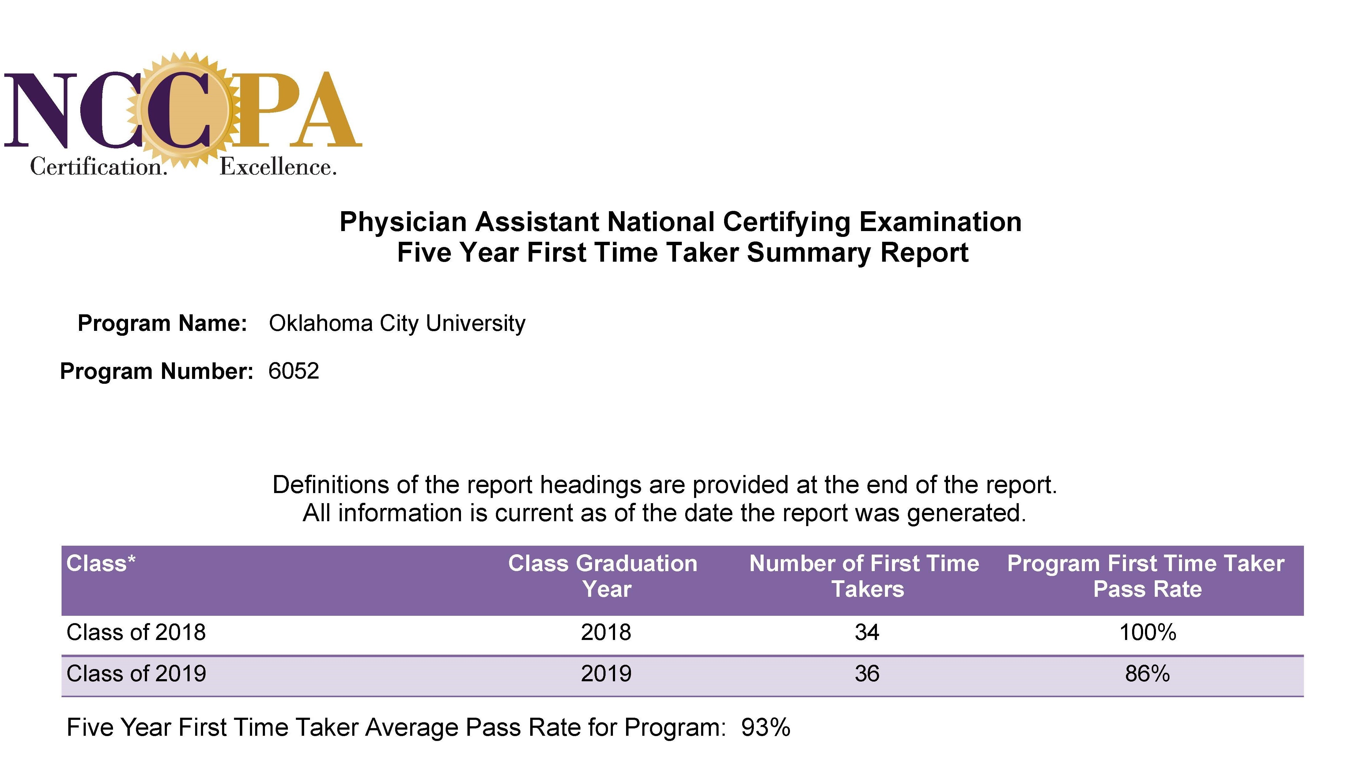 NCCPA Certification. Excellence. Physician Assistant National Certifying Examination Five Year First Time Taker Summary Report. Program Name: Oklahoma City University. Program Number: 6052. Definitions of the report headings are provided at the end of the report. All information is current as of the date the report was generated. Class of 2018, 34 first time takers, 100% pass rate. Class of 2019, 36 first time takers, 86% pass rate. Five year first time average pass rate for program: 93%