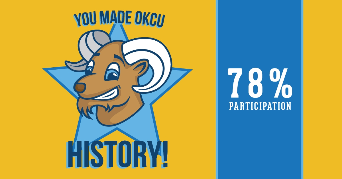 You made OKCU History! 78% participation in 2017