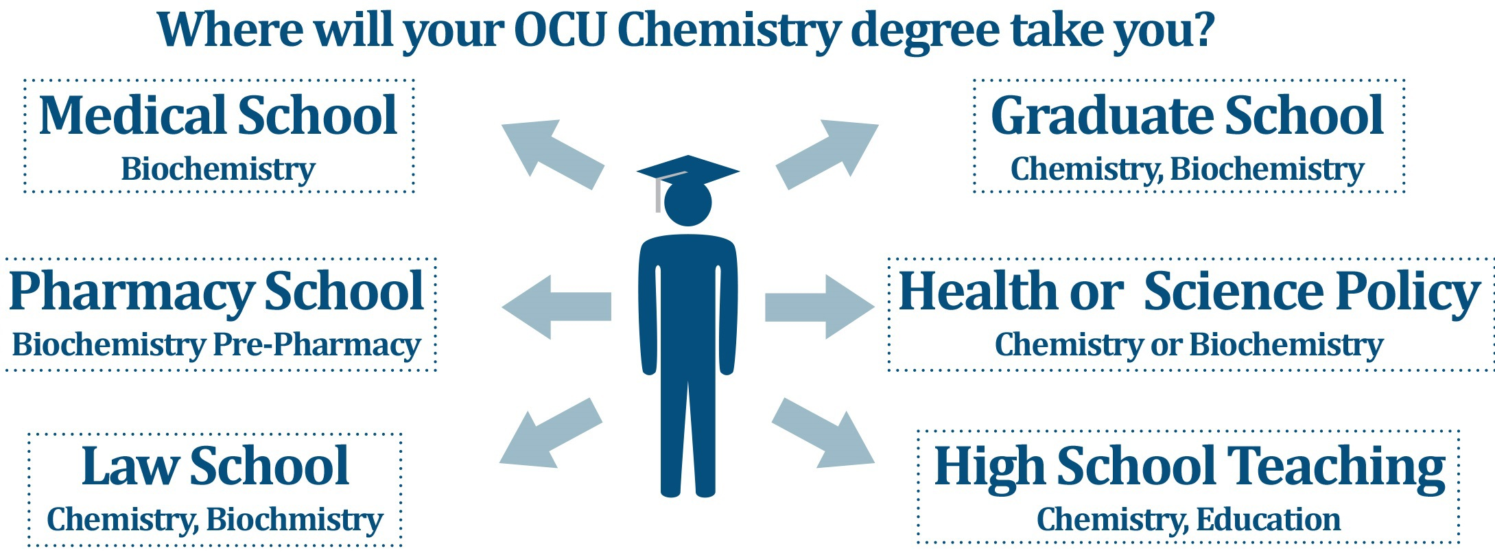careers oklahoma city university an ocu chemistry or biochemistry degree is a springboard many different careers graduates attend pharmacy school medical school physician s assistant