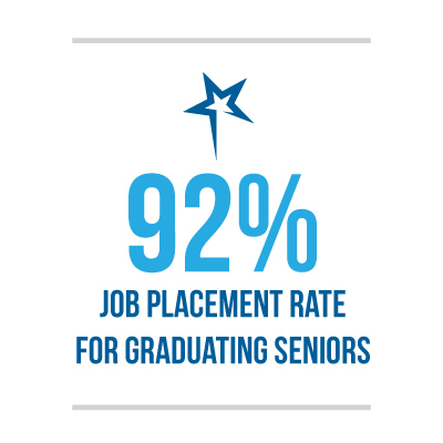 92% Job placement rate for graduating seniors