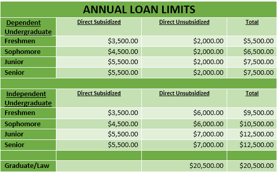 Annual Federal Loan Limits